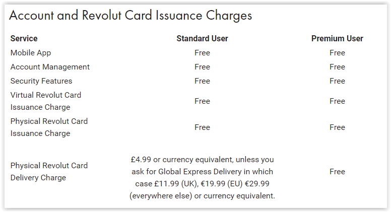 Costuri taxe Revolut card