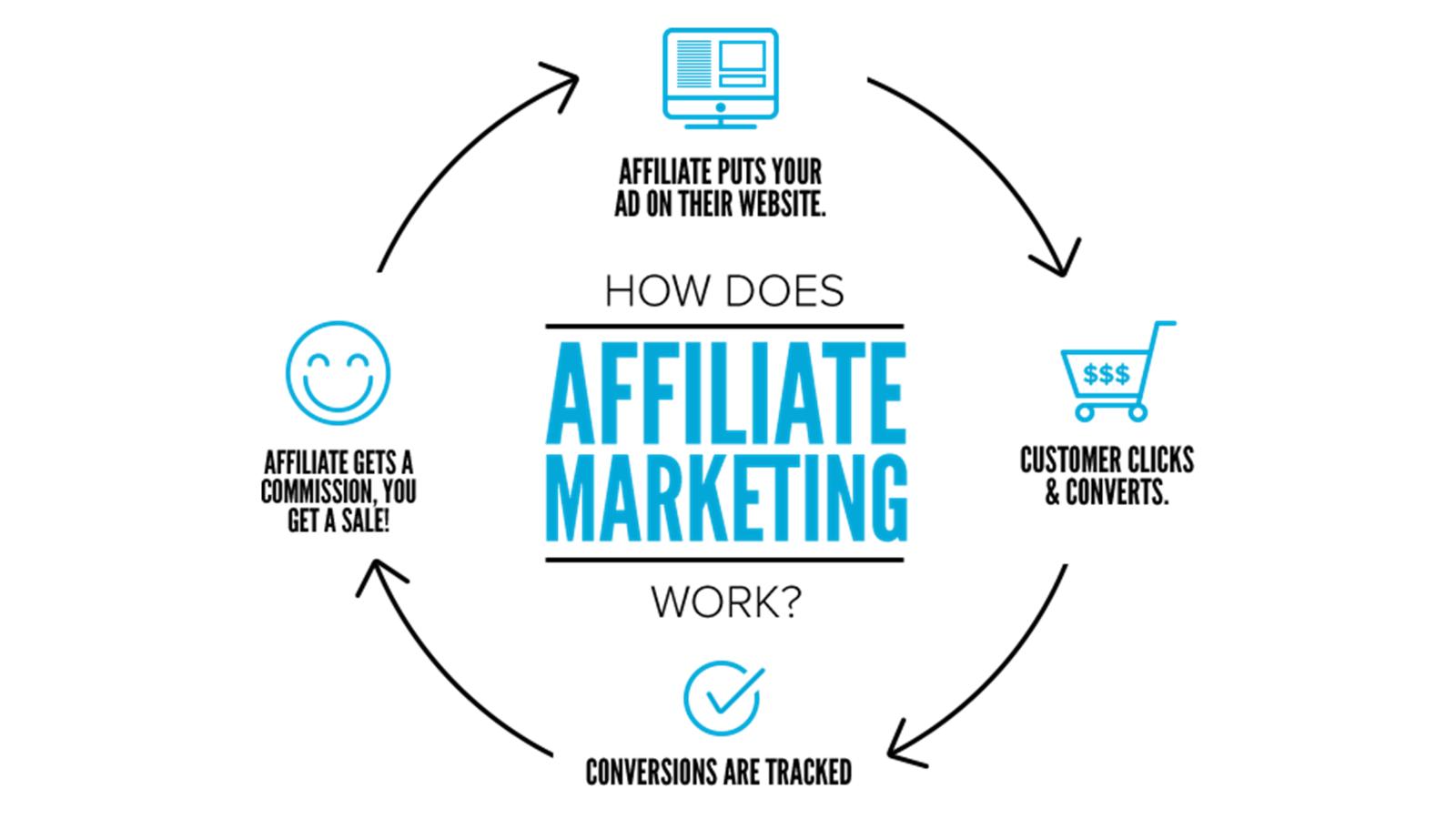 Introducere in marketing afiliat