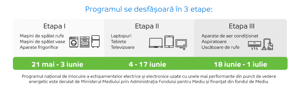 etape rabla electrocasnice 2021